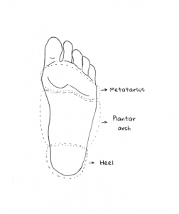 know your feet